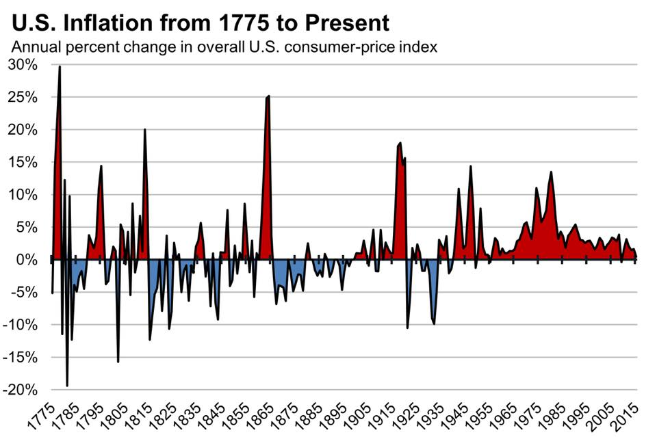 US Inflation from 1775 to Present